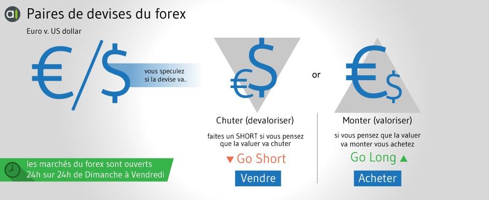Paires de devises du forex