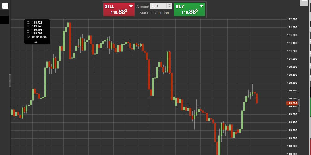 La paire de devises USD/JPY