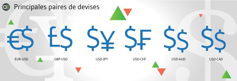 Principales paires de devises