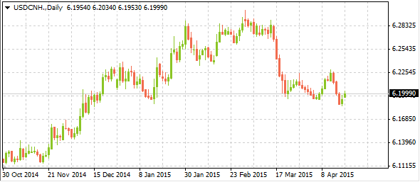 usdcnh04202015