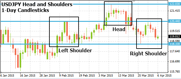 usdjpy04062015annotated