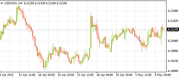usdcnh05112015