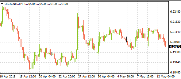 usdcnh05132015
