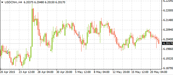 usdcnh05212015
