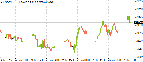 usdcnh06292015