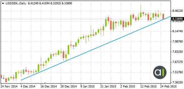 USDSEK l'inclinaison d'une tendance haussière