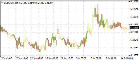 usdcnh07152015-1