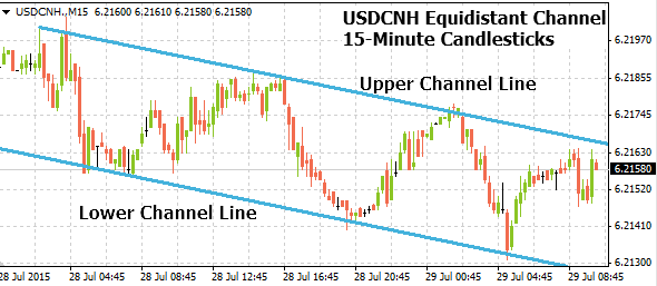 usdcnh07292015