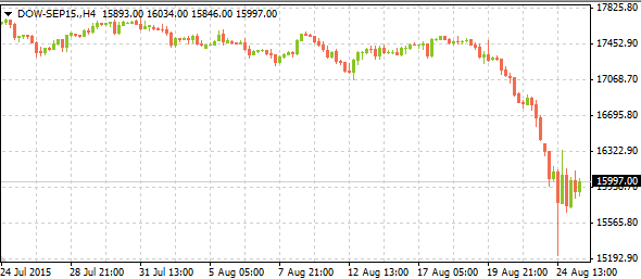 dow-sep1508252015