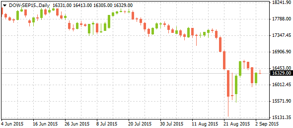 1_dow-sep15-daily_0309