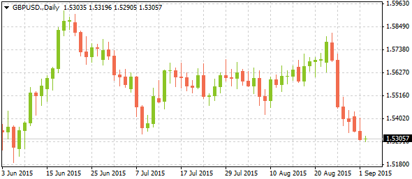 2_gbpusd-daily_0209