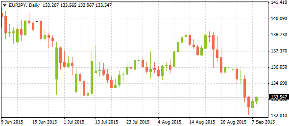 3_eurjpy-daily_0809-2