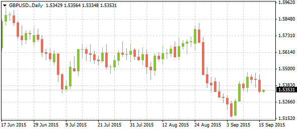 3_gbpusd-daily_1609