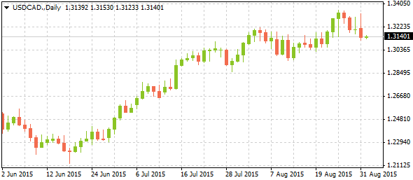 3_usdcad-daily_0109