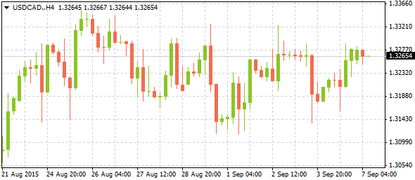 3_usdcad-h4_0709-2