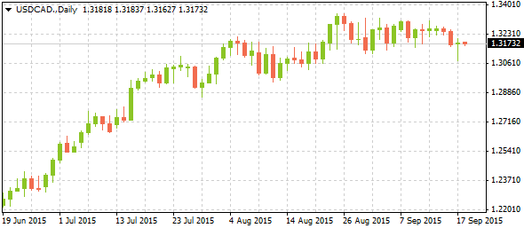 4_usdcad-daily_1809