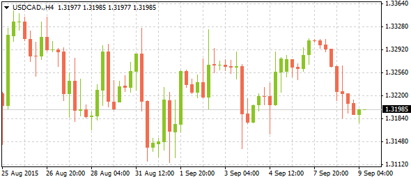 4_usdcad-h4_0909