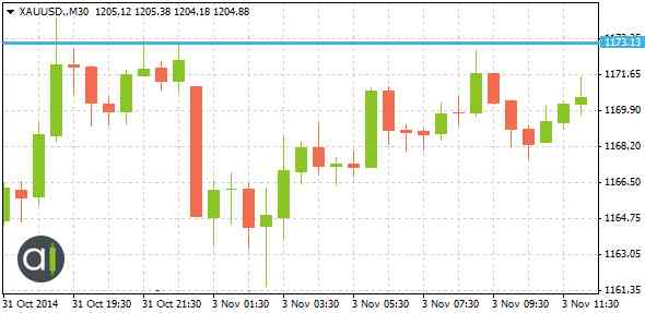XAUUSD.M30stabletrend