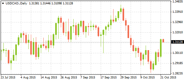 1_usdcad-daily_2210