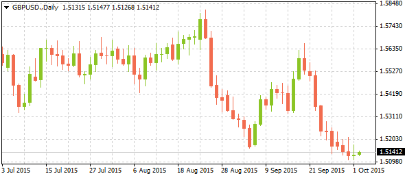 2_gbpusd-daily_0210