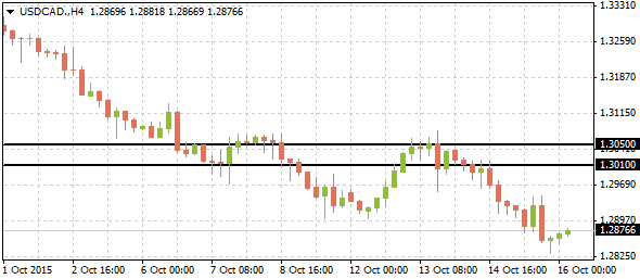 3_usdcad-h4_1610