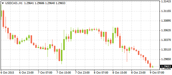 4_usdcad-h1_0910