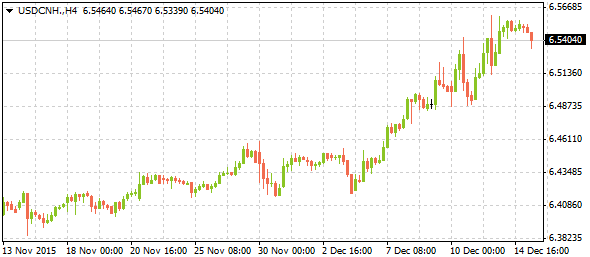 usdcnh12152015