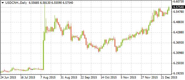 usdcnh12292015