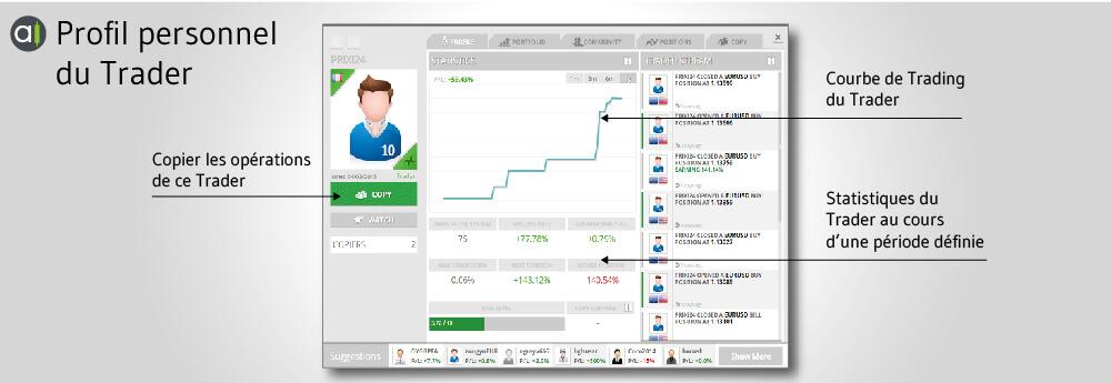 profile personnel du Trader