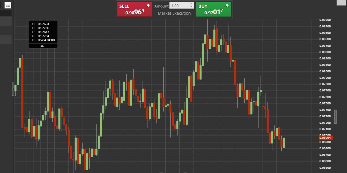 graphique: prix de vente et prix de l'achat