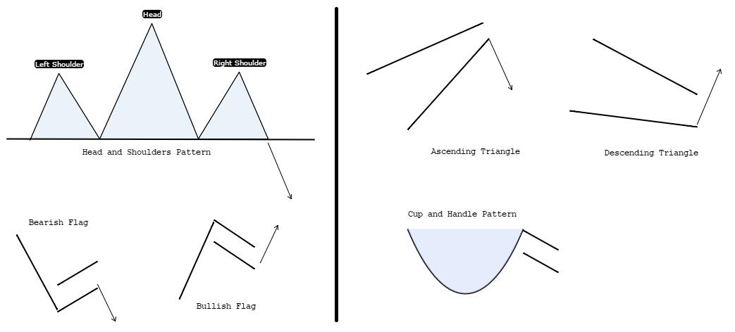 Formations graphiques les plus couramment utilisées