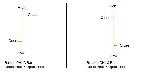 Graphiques en barres ou OHLC charts