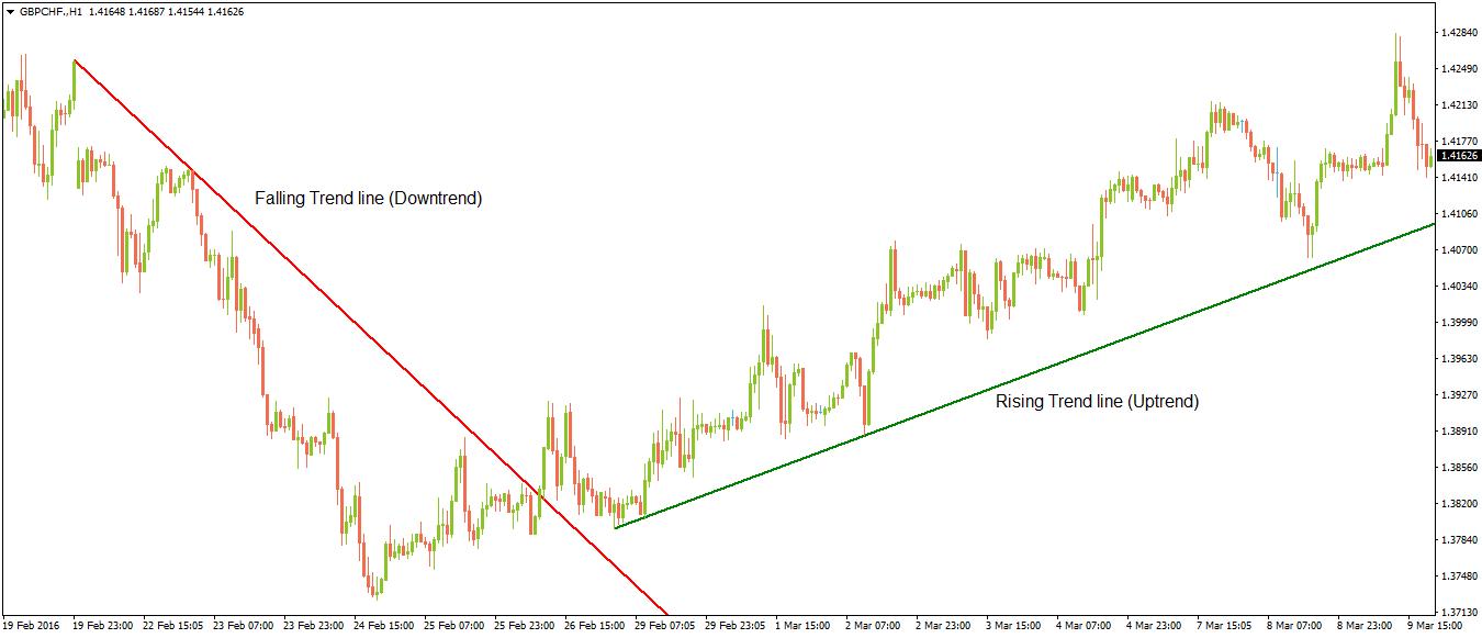 Baisse et hausse des lignes de tendance (tendance à la baisse et la tendance à la hausse)