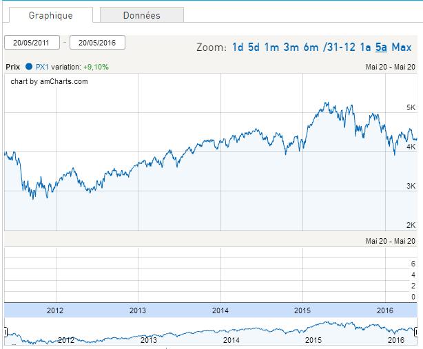 Évolution du CAC 40 depuis mai 2011 – (Source Euronext)