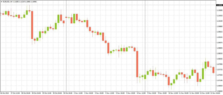 Réaction de la paire EUR/USD au discours du Président de la BCE