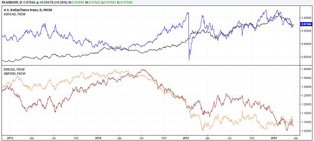 Évolution comparée des paires USD/CHF, USD/CAD v/s EUR/USD, GBP/USD