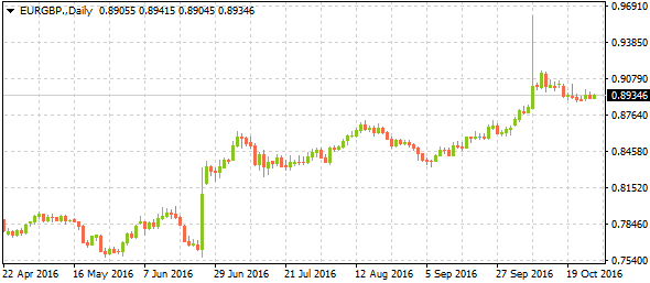 1-eurgbpdaily10272016
