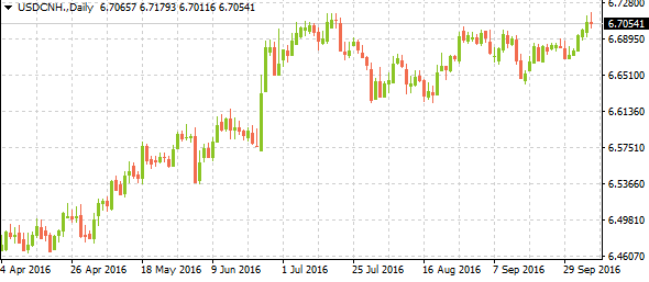 usdcnhweeklyreview10092016