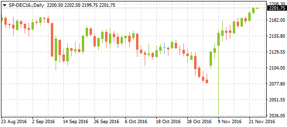 2-sp-dec16daily11232016-1