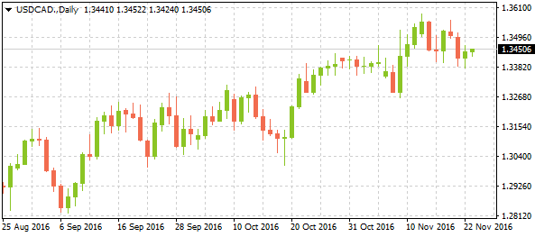 3-usdcaddaily11232016-1