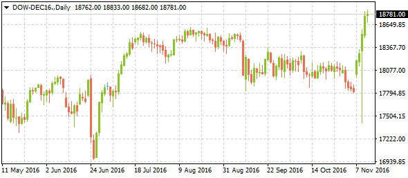dow-dec16weeklyreview11132016