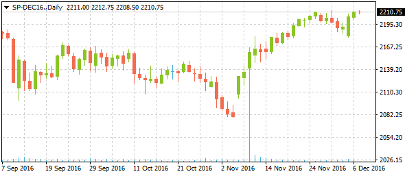 2-sp-dec16daily12072016