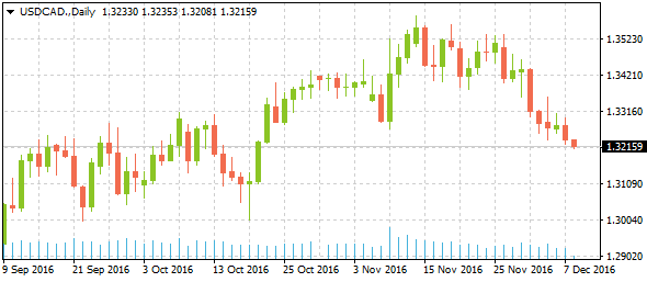 3-usdcaddaily12082016