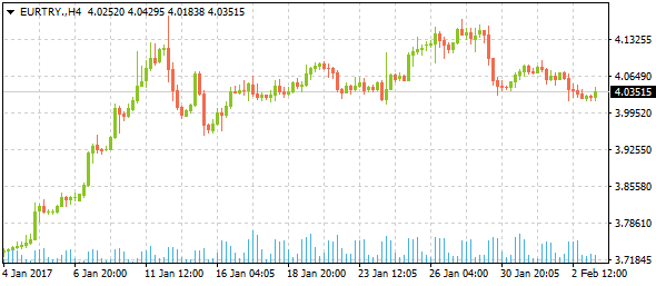 eurtrydaily02032017