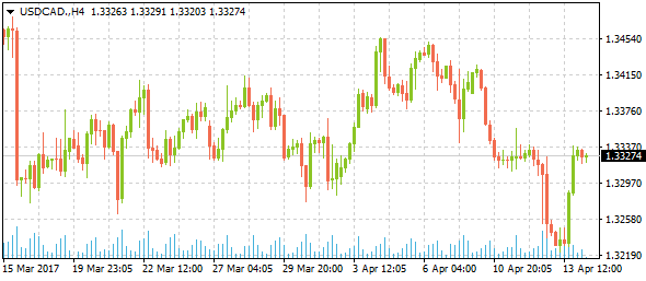 usdcad-h4-5