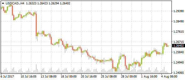 usdcad-h4-7