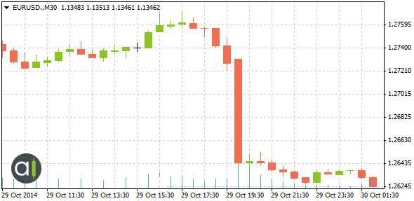 Tableau 1: L'influence de la déclaration de la Fed sur l'EUR/USD, 29 octobre 2014