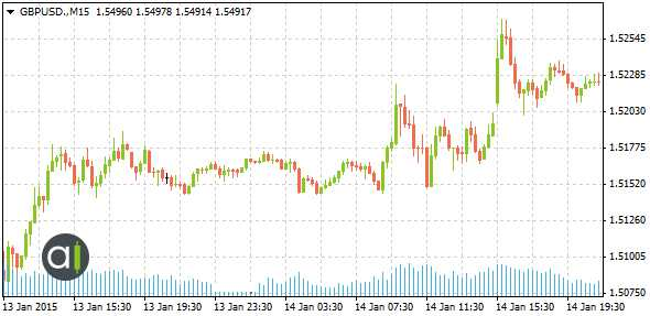 Graphique 3: L'influence des commentaires de Carney sur la paire GBP/USD, les 13 et 14 janvier 2015