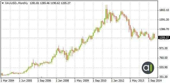 Moyenne mensuelle des prix de l'once d'or en dollar - Taux fixe PM London