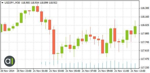 Graphique 2: L'influence de l'annonce d'Aso sur l'USD/JPY, 21 novembre 2014